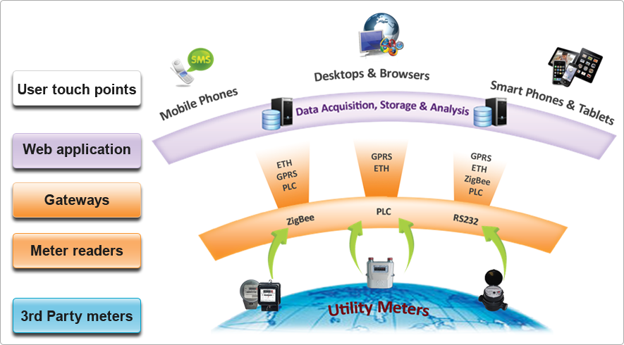 Automated Metering Systems for urban water systems